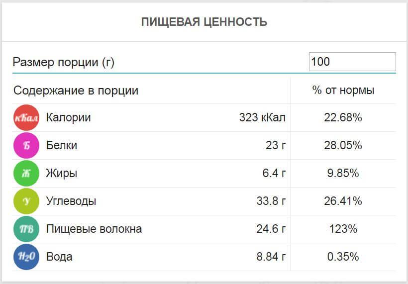 Калорийность и химический состав семян пажитника (хельбы) в 100 граммах продукта